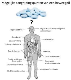Aandoeningen en kwalen die wetenschappers in verband brengen met een inactief leven. De ideale beweegpil moet verschillende organen en weefsels gezonder maken.