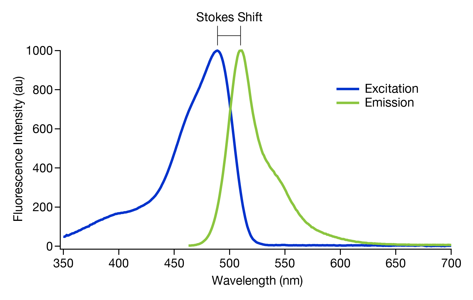 hight resolution of figure 2 a graph showing the stokes shift of gfp