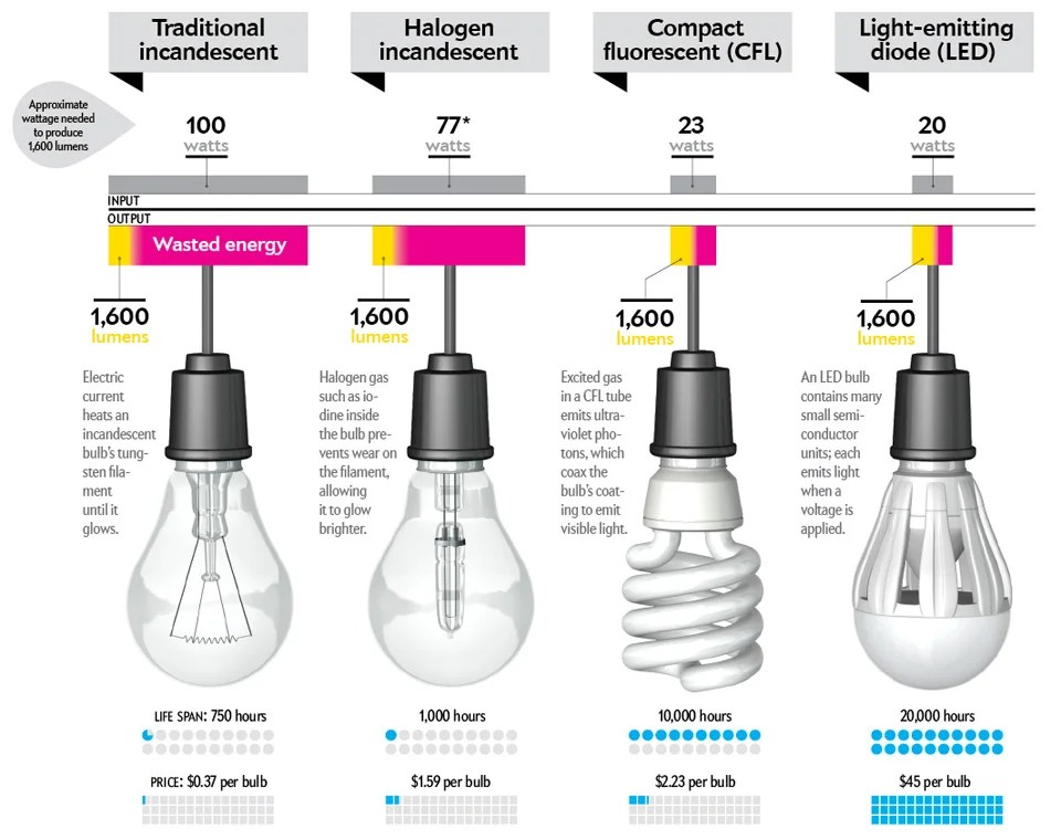 Most Cost Effective Light Bulbs