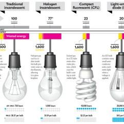 Halogen Work Light Wiring Diagram 67 Camaro How To Buy A Better Lightbulb - Scientific American