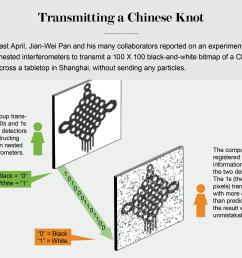 credit jen christiansen source direct counterfactual communication via quantum zeno effect by yuan cao et al pnas no 19 may 9 2017 chinese knot  [ 2458 x 2075 Pixel ]
