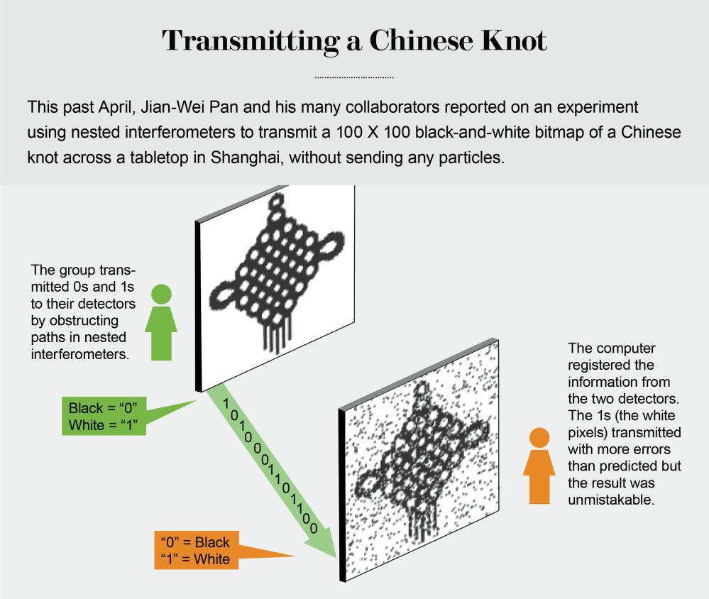 medium resolution of credit jen christiansen source direct counterfactual communication via quantum zeno effect by yuan cao et al pnas no 19 may 9 2017 chinese knot