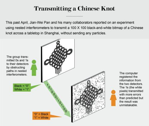 small resolution of credit jen christiansen source direct counterfactual communication via quantum zeno effect by yuan cao et al pnas no 19 may 9 2017 chinese knot