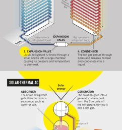 solar cooling graphic [ 630 x 1470 Pixel ]