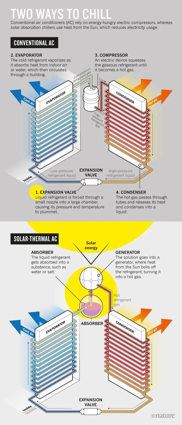 hight resolution of solar cooling graphic