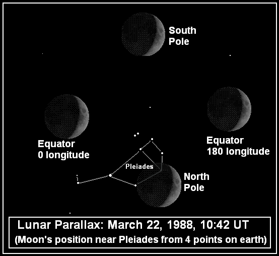 Un esempio di come la Luna viene vista in posizioni diverse, rispetto alle stelle lontane, da osservatori posti in diversi luoghi sulla Terra: attraverso queste differenze si può risalire alla distanza tra la Terra e la Luna.
