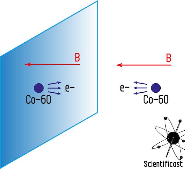Schema dell'esperimento di Wu: nel mondo reale, gli elettroni di decadimento vengono emessi parallelamente al campo magnetico, nel mondo allo specchio antiparallelamente. Per questo, l'interazione debole viola la simmetria di parità.