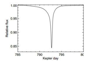 L'abbassamento di luminosità di KIC 8462852 quando l'oggetto gli transita davanti. In realtà vi sono molti offuscamenti di intensità variabile che fanno pensare a più oggetti di dimensioni variabili.