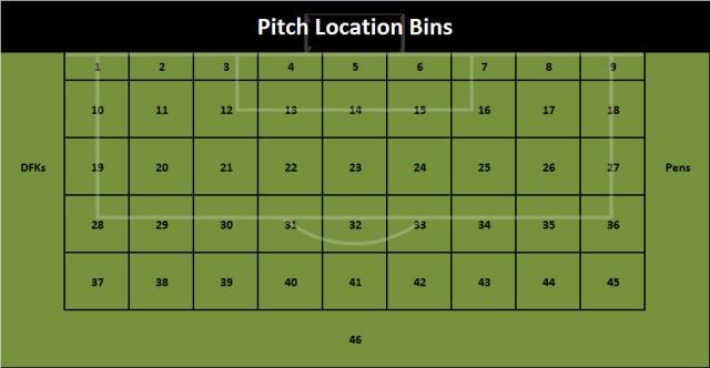 """Nel modello a """"Bin"""" di Michael Clay la metà campo è divisa in 46 aree e segnare dalla casella 14 ha una probabilità teorica del 59% di essere goal, mentre dalla casella 5 la probabilità teorica sale al 91%"""