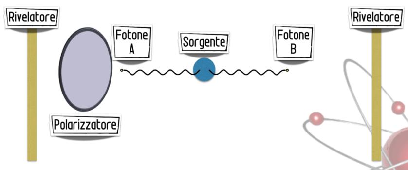 Raffigurazione schematica dell'esperimento