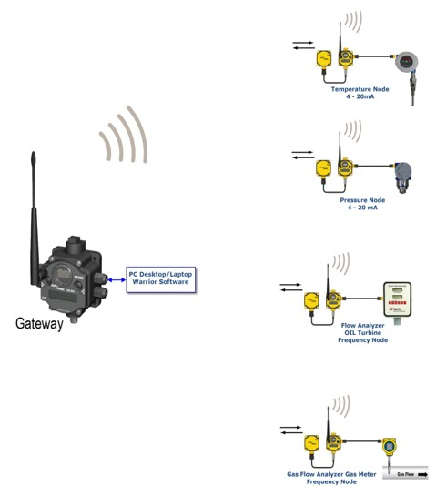 Warrior Wireless Surface Data Acquisition System
