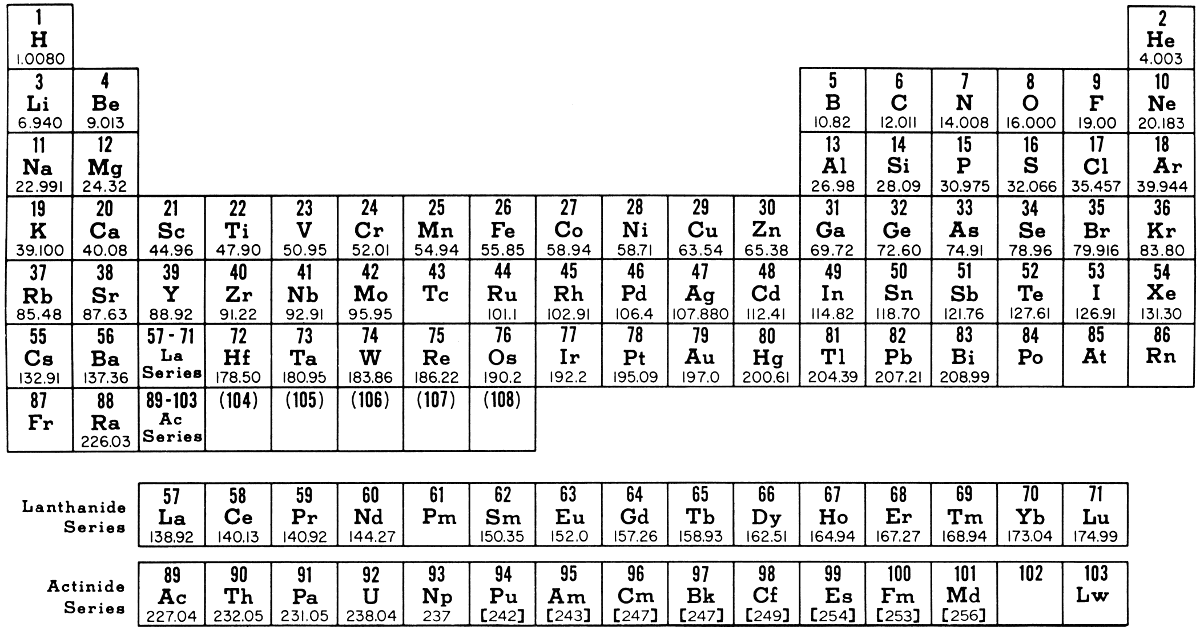 A Brief History of Element Discovery, Synthesis, and