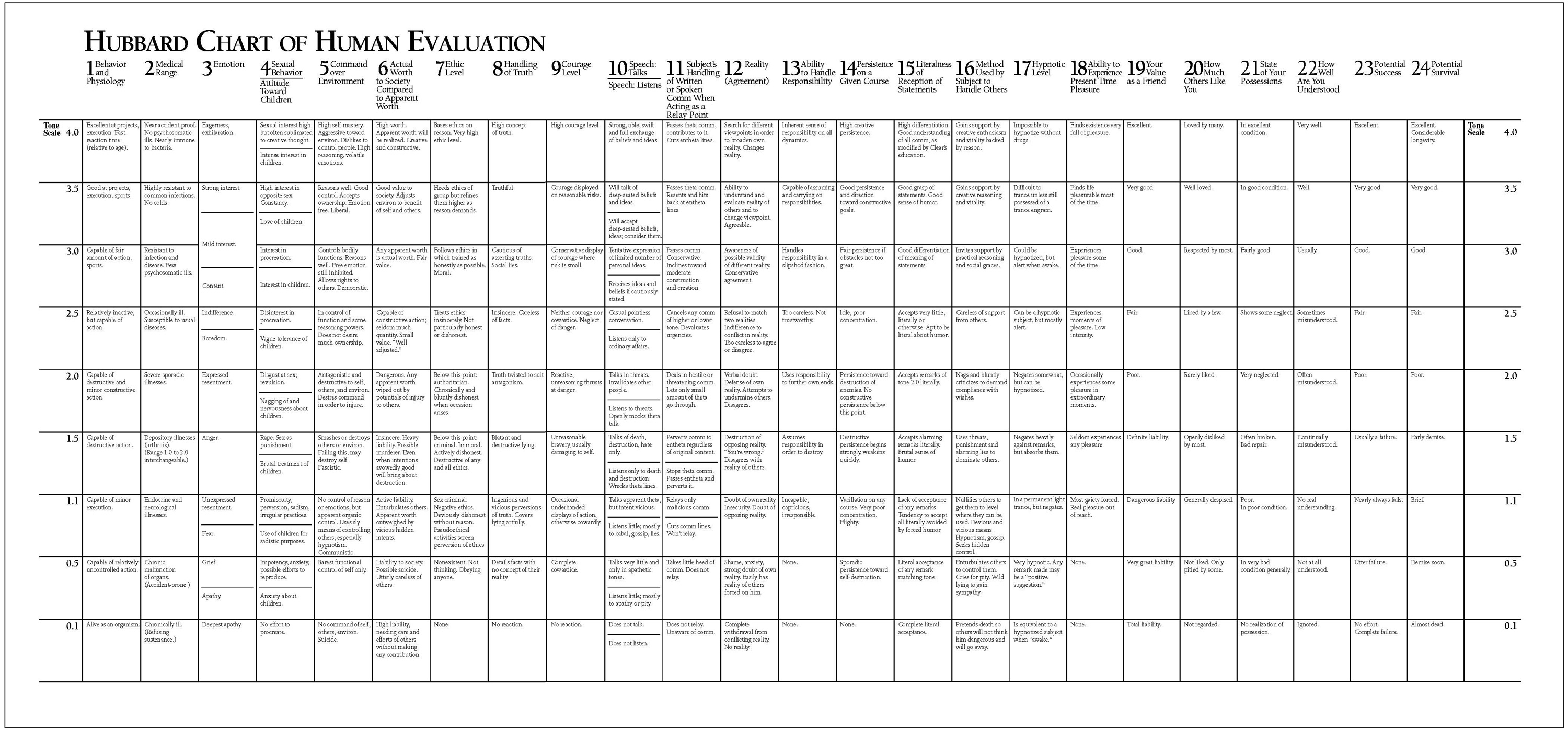 The Emotional Tone Scale Read The Hubbard Chart Of