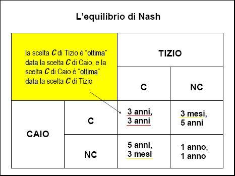 Un semplice gioco non cooperativo con Equilibrio di Nash