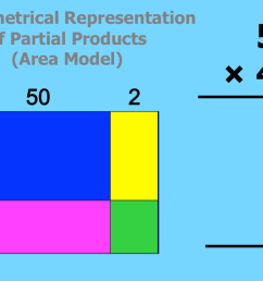 Area Model Multiplication - Lessons - Blendspace [ 767 x 1115 Pixel ]