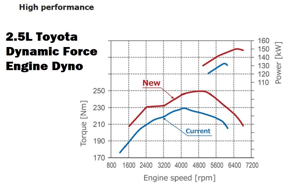 Toyota Unveils New