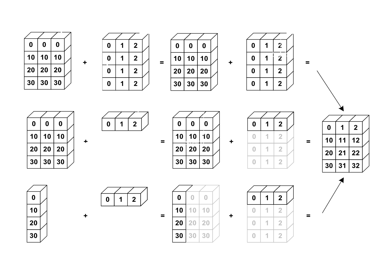 1 3 2 Numerical Operations On Arrays
