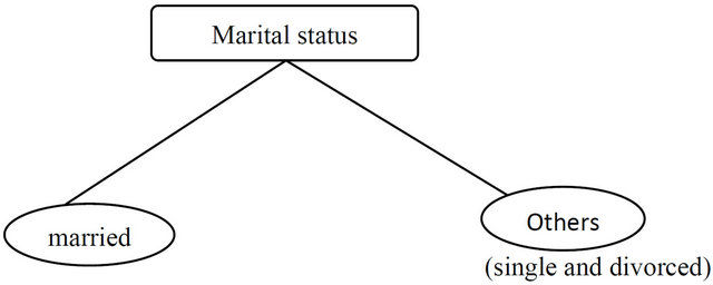 Decision Tree and Naïve Bayes Algorithm for Classification