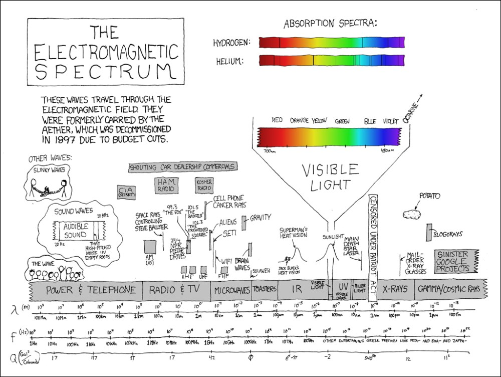 medium resolution of a prism spectroscope of the type thomas edison used in the development of his light bulb