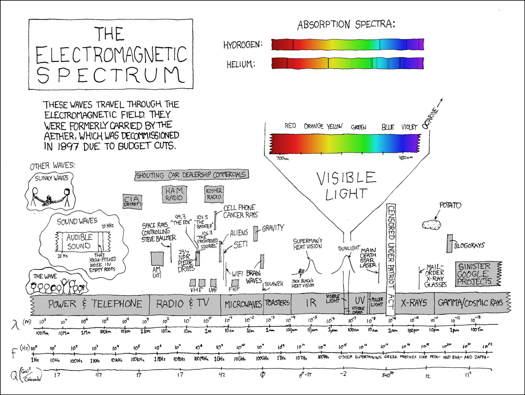 hight resolution of a prism spectroscope of the type thomas edison used in the development of his light bulb