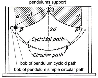 Why Doesn't Displacement Make a Difference in a Pendulum's