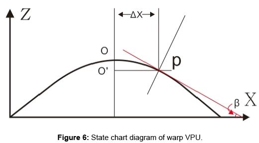 Research on the Modeling Method for Digital Weaving Based
