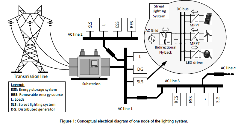 An Active AC Grid to DC Microgrid Interface Using a