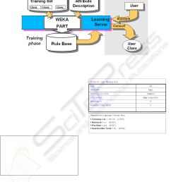 figure 3 personalization engine learning process  [ 910 x 1142 Pixel ]