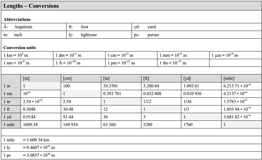 Unit Table Physics Conversion Chart