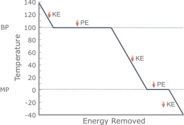 cooling curve energy