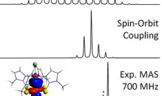 Predicting and Understanding Spectroscopic Properties