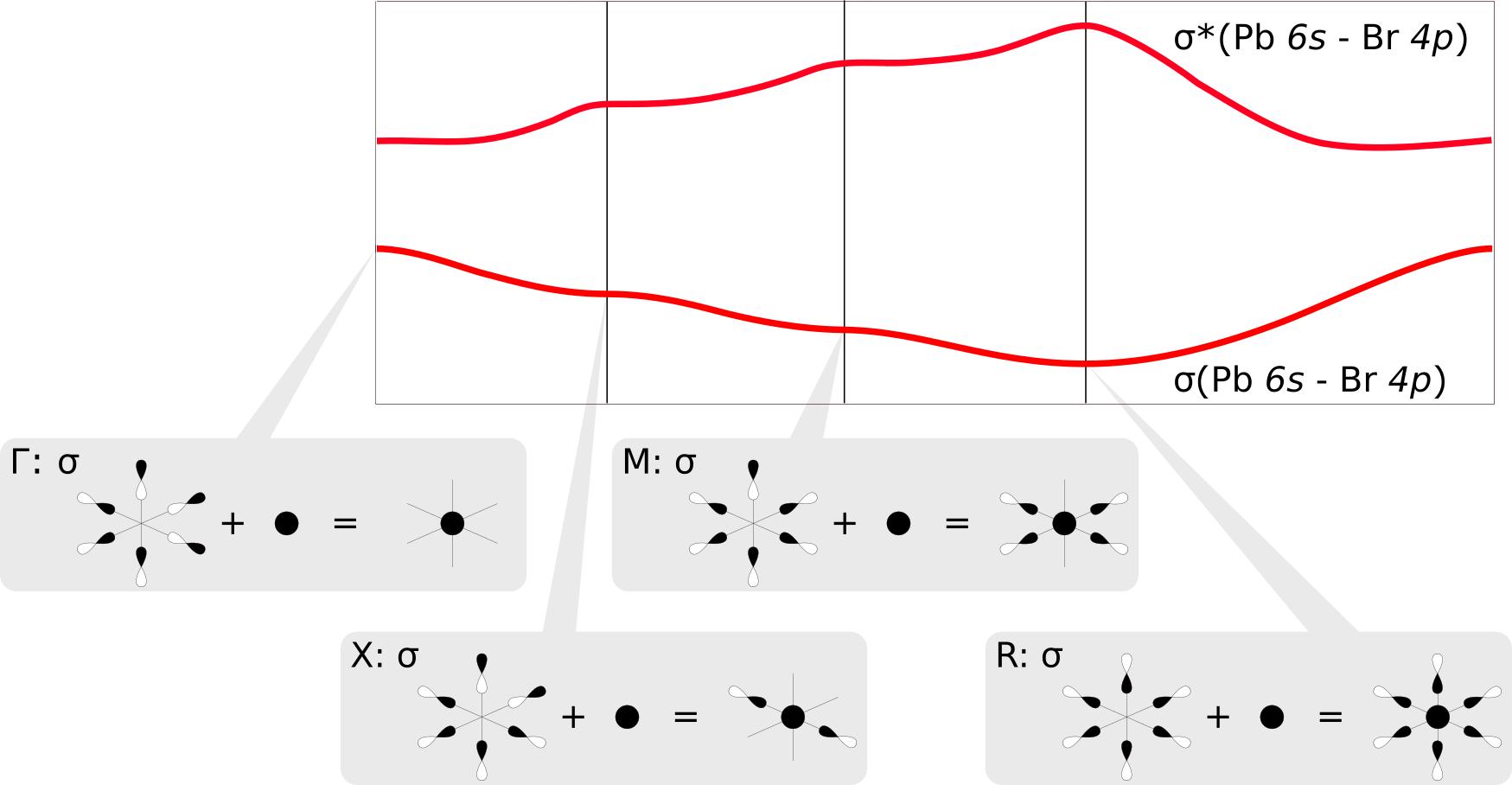 hight resolution of crystal orbital linear combinations