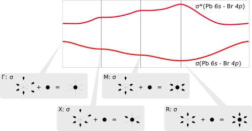 small resolution of crystal orbital linear combinations