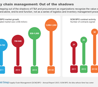 Supply Chain Management BPO Grows 25 Percent, Offers Immense Opportunity to Buyers, Providers—New Everest Group Report