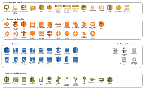 small resolution of aws diagram and icon explained