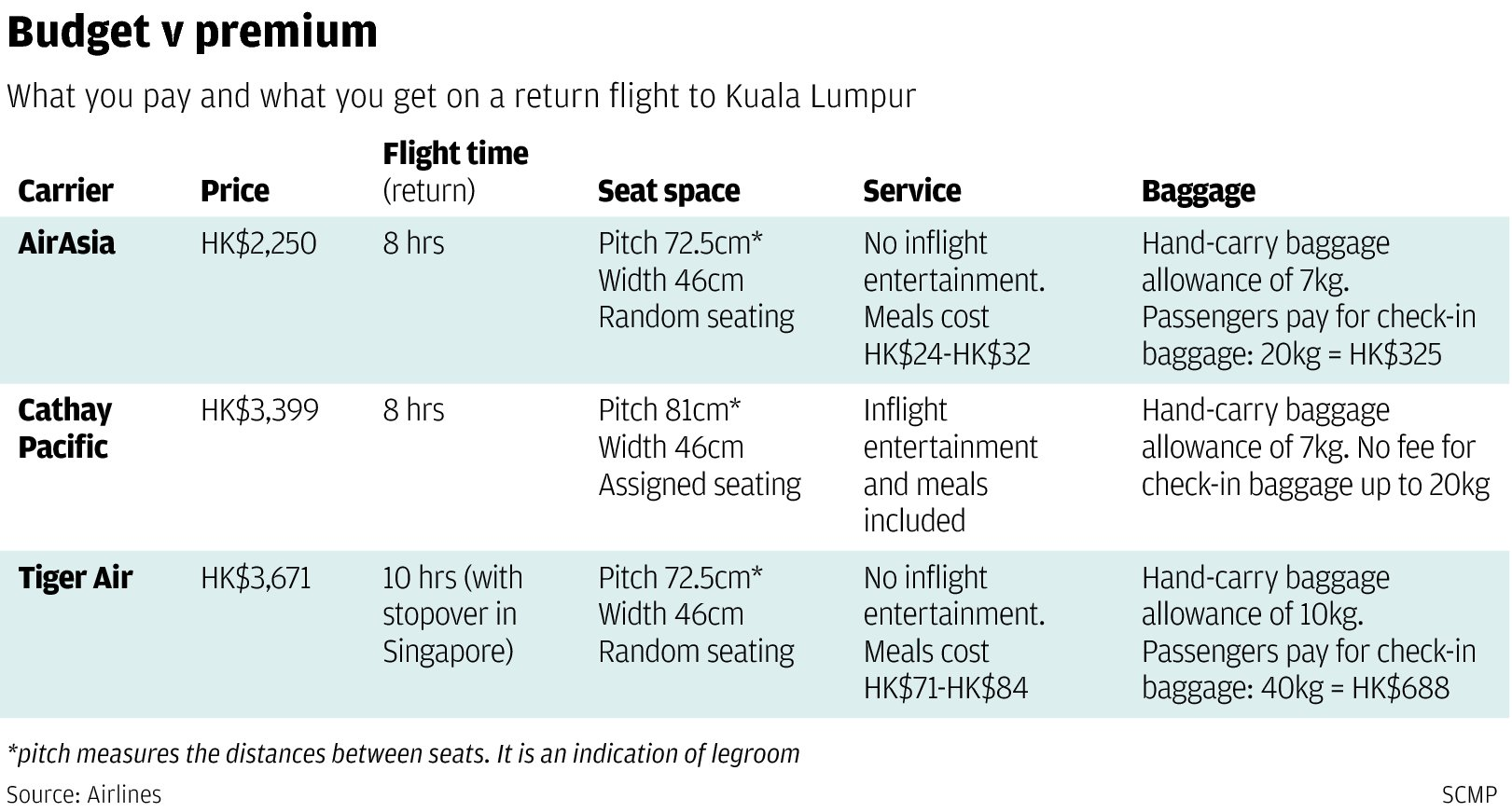 Why is it so hard to find cheap air tickets in Hong Kong? | South China Morning Post