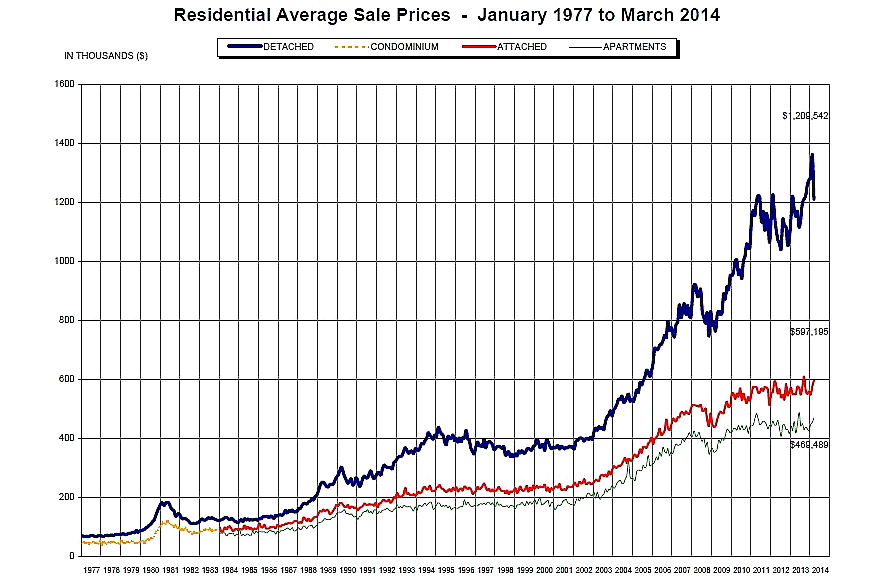 Vancouver house prices took a record fall, so is the