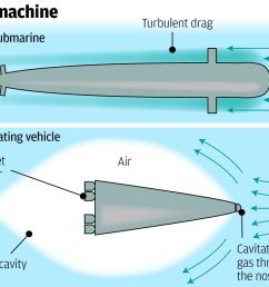 shanghai to san francisco in 100 minutes by chinese supersonic submarine [ 1067 x 792 Pixel ]