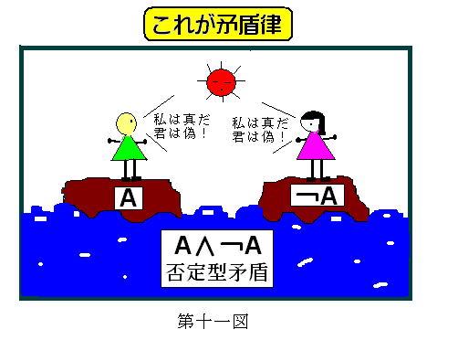 同一律 (どういつりつ) - Japanese-English Dictionary - JapaneseClass.jp