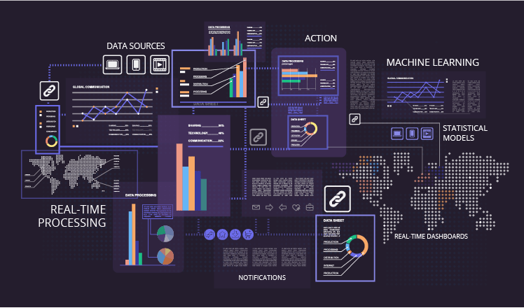 real time big data