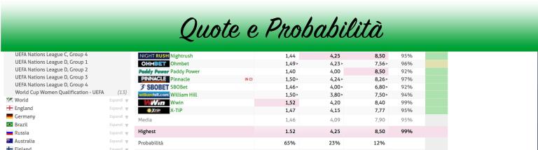 quote e probabilità