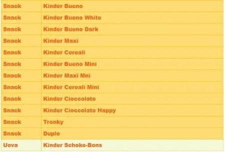 Kinder e Ferrero
