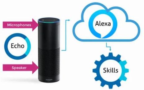 Le migliori skill Amazon