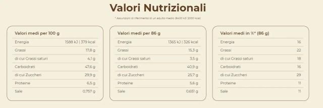 Valori nutrizionali Muffin Nutella