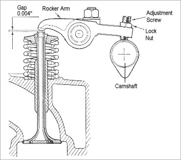 ANSWERS for Revision questions: parts of the diesel engine