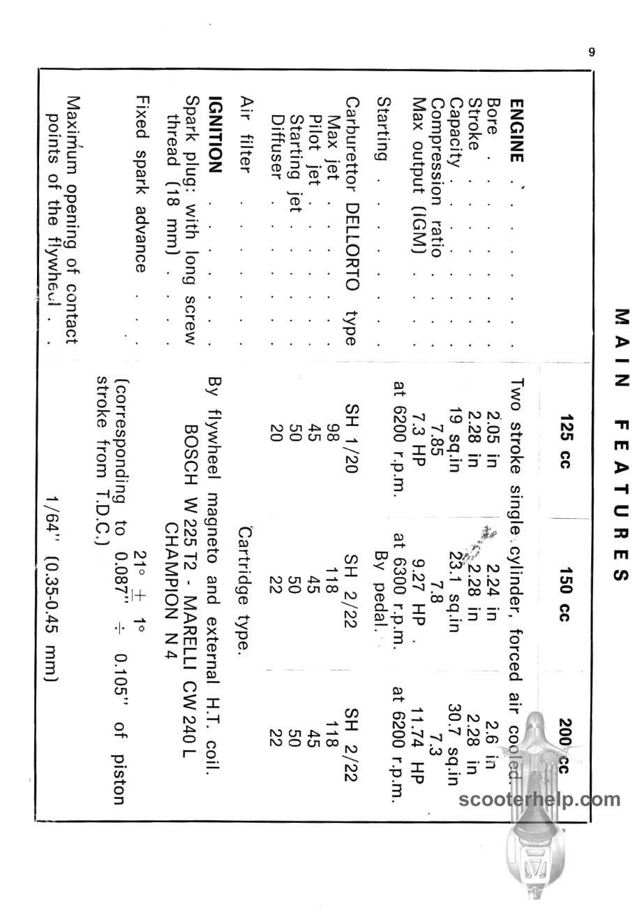 Lambretta DL Owner's Manual