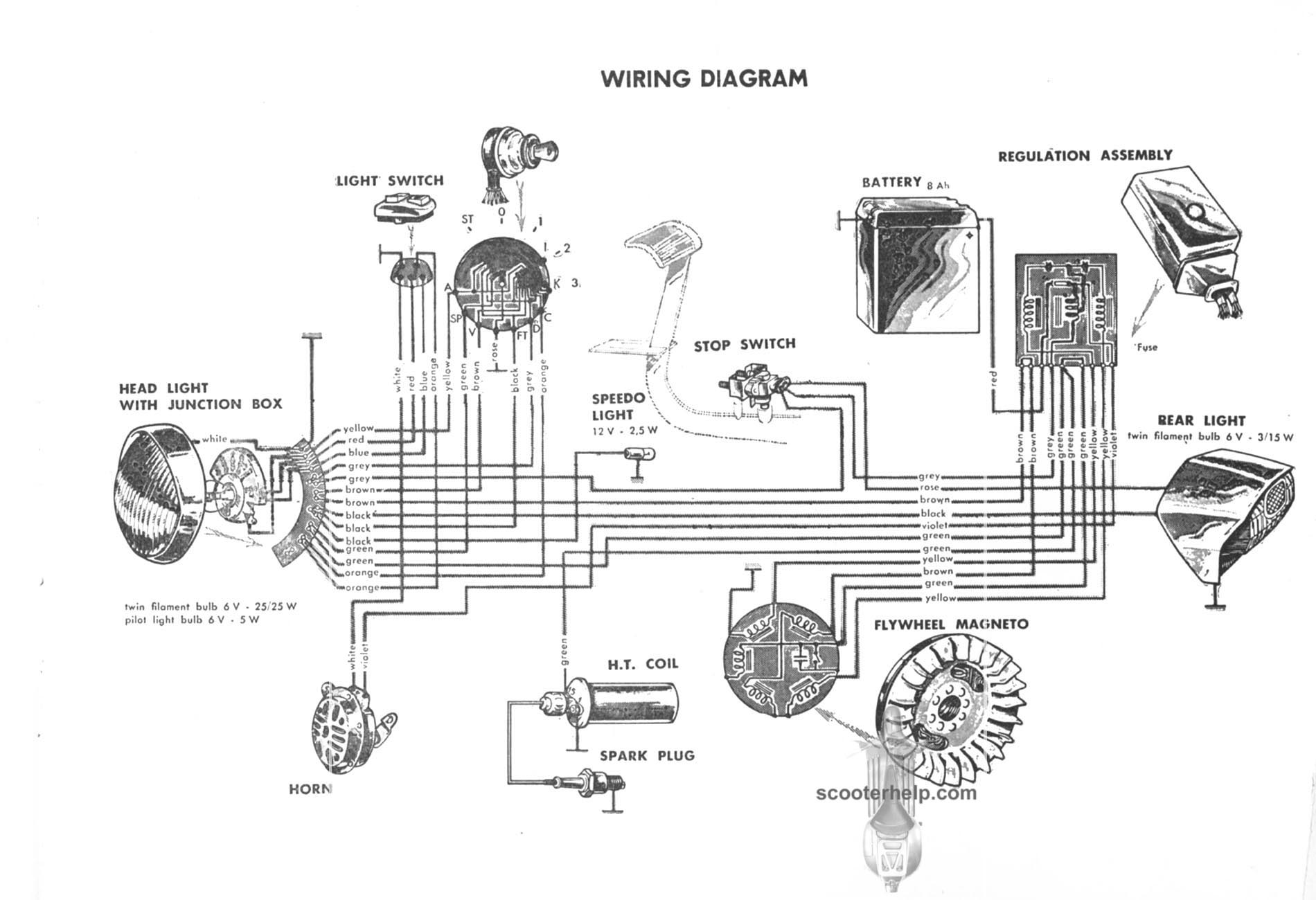 Lambretta TV 175 III Owner's Manual