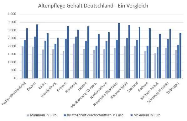 Altenpfleger Gehalt in Deutschland