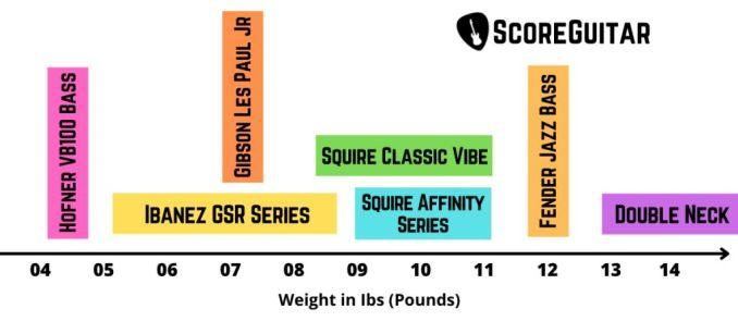 bass guitar weight chart