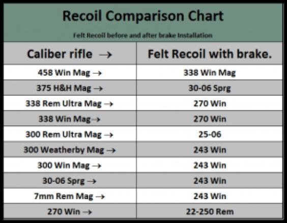 SHMB Recoil Chart